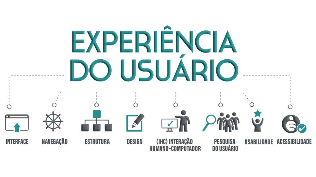 Imagem com título Experiência do usuário e vários ícones de acesso na web.
